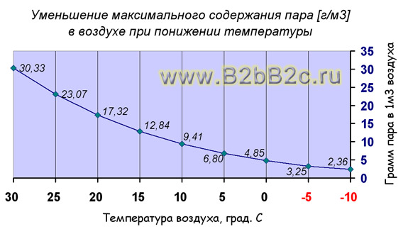 http://www.b2bb2c.ru/images/images_building/absolute-humidity-b2bb2c.jpg