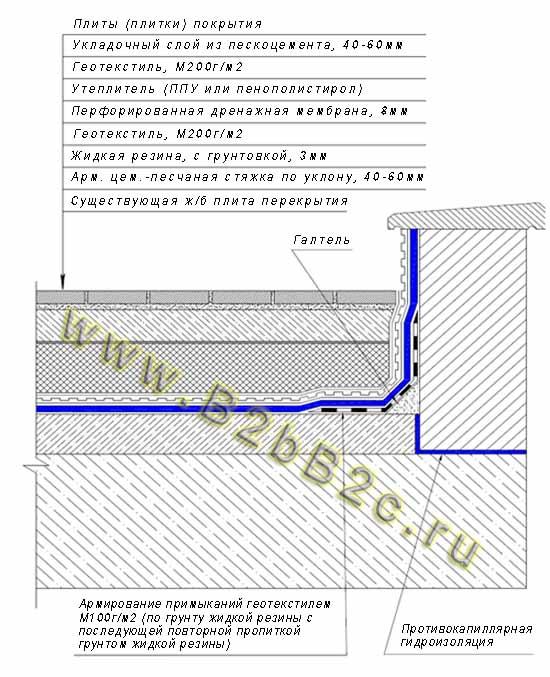 Гидроизоляции расположение горизонтальной