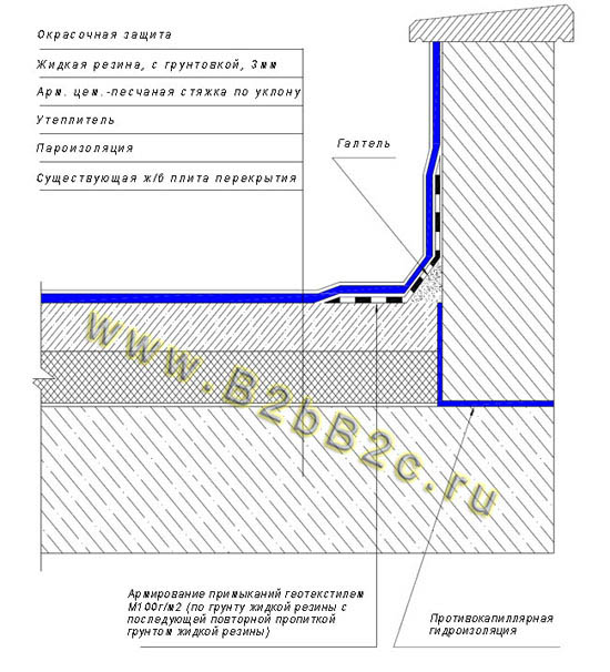 Деформационных швов смета гидроизоляция