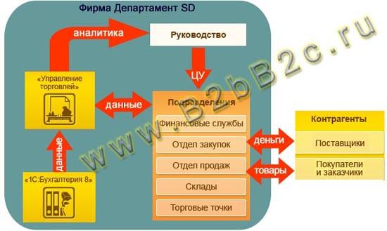 """"""",""""www.b2bb2c.ru"""